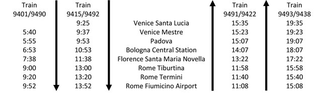 venice-rome-aiport-trains